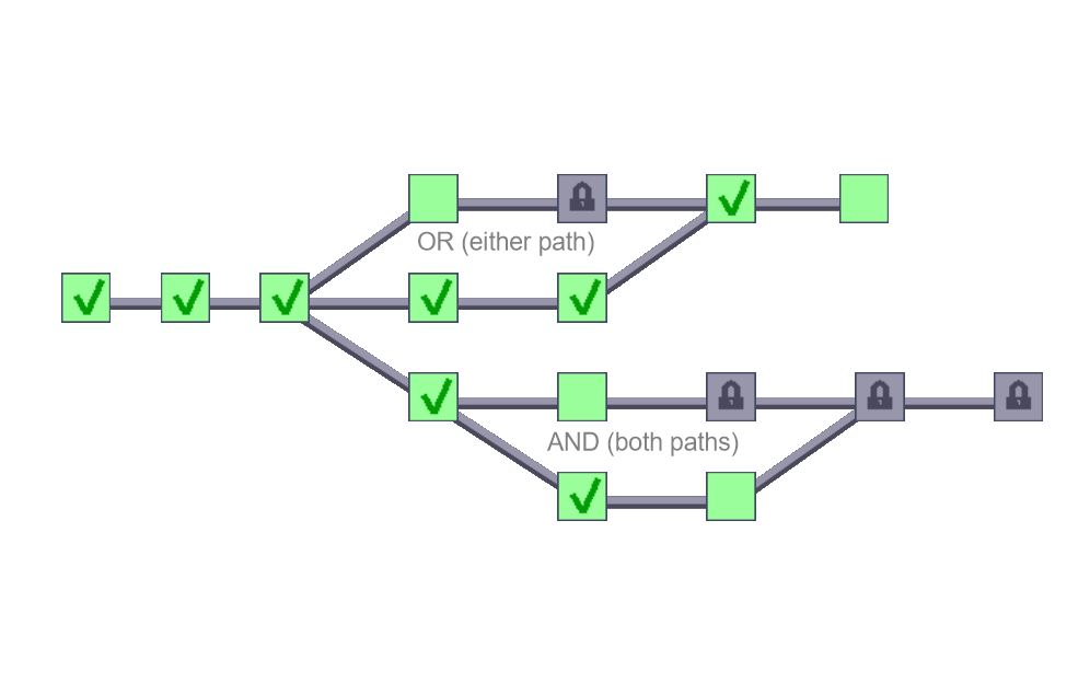 Create Non-Linear Plot and Alternative Endings